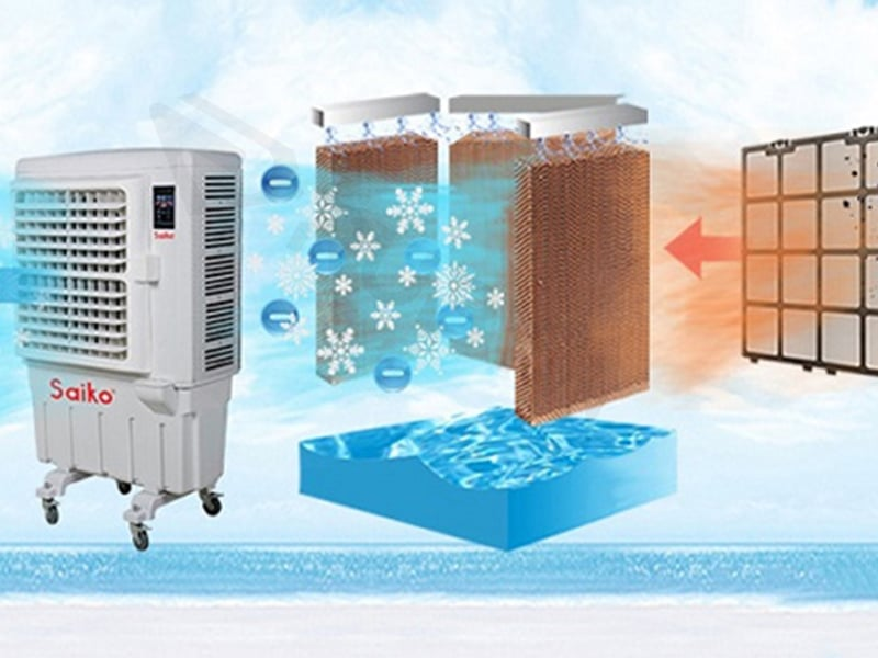 nguyên lý hoạt động quạt hơi nước