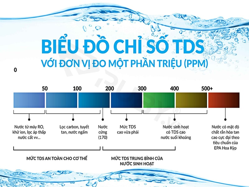 Chỉ số TDS bao nhiêu là đúng chuẩn