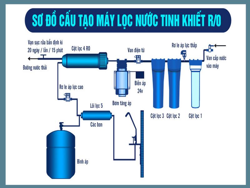 Nguyên lý hoạt động máy lọc nước