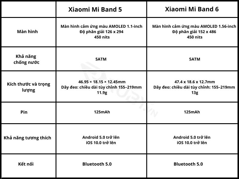 So sánh thông số kỹ thuật giữa Mi Band 5 và Mi Band 6