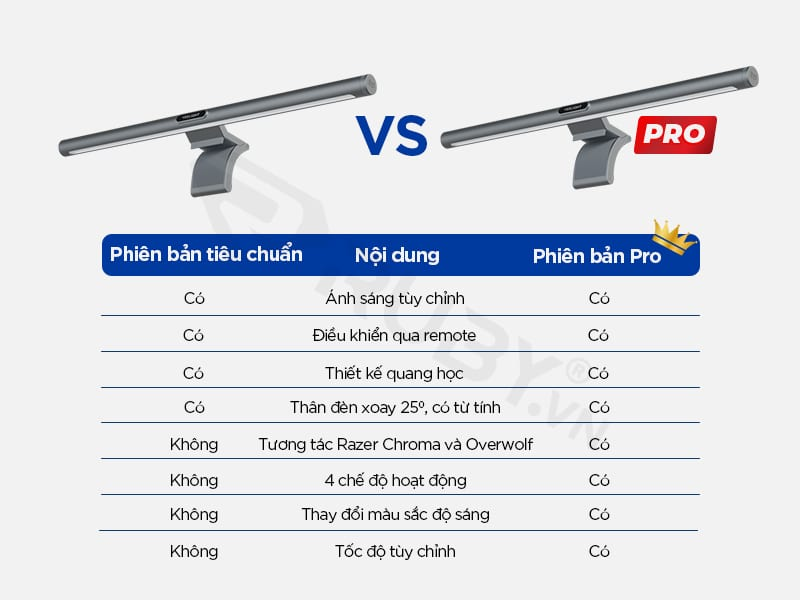 So sánh phiên bản tiêu chuẩn và pro của đèn treo màn hình bảo vệ mắt xiaomi